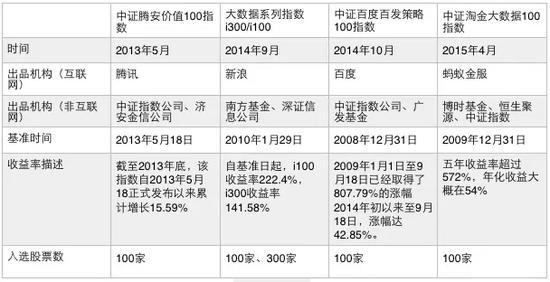 国内互联网公司联合基金公司推出的大数据指数基金
