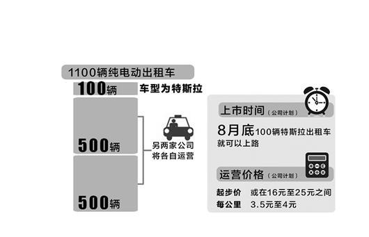 武漢投放百輛特斯拉出租車 起步價或16元至25元