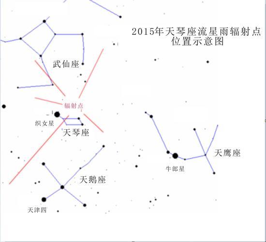 图注二:天琴座流星雨辐射点位置示意图