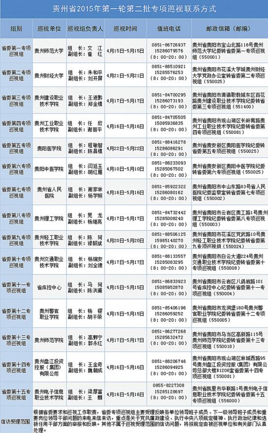贵州省委巡视组进驻15个单位 联系方式公布