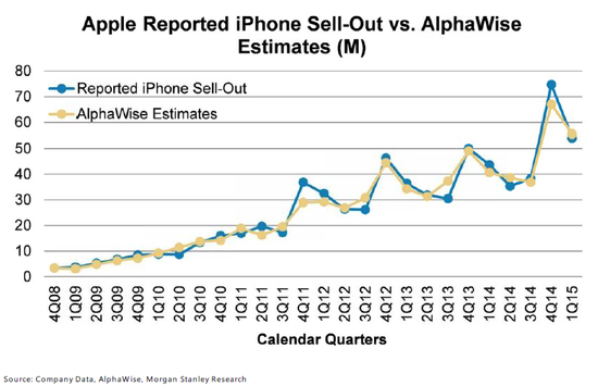 iPhone出货量和AlphaWise预期对比