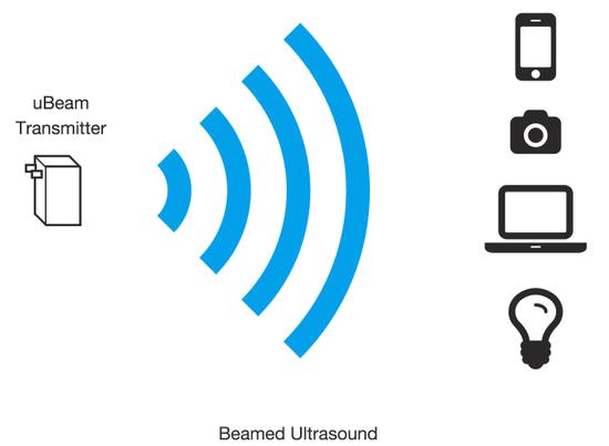 美女發明超聲波無線充電:有效範圍接近5米