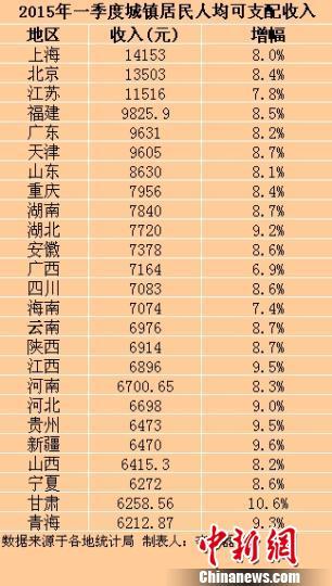 25省份一季度城镇居民人均可支配收入。
