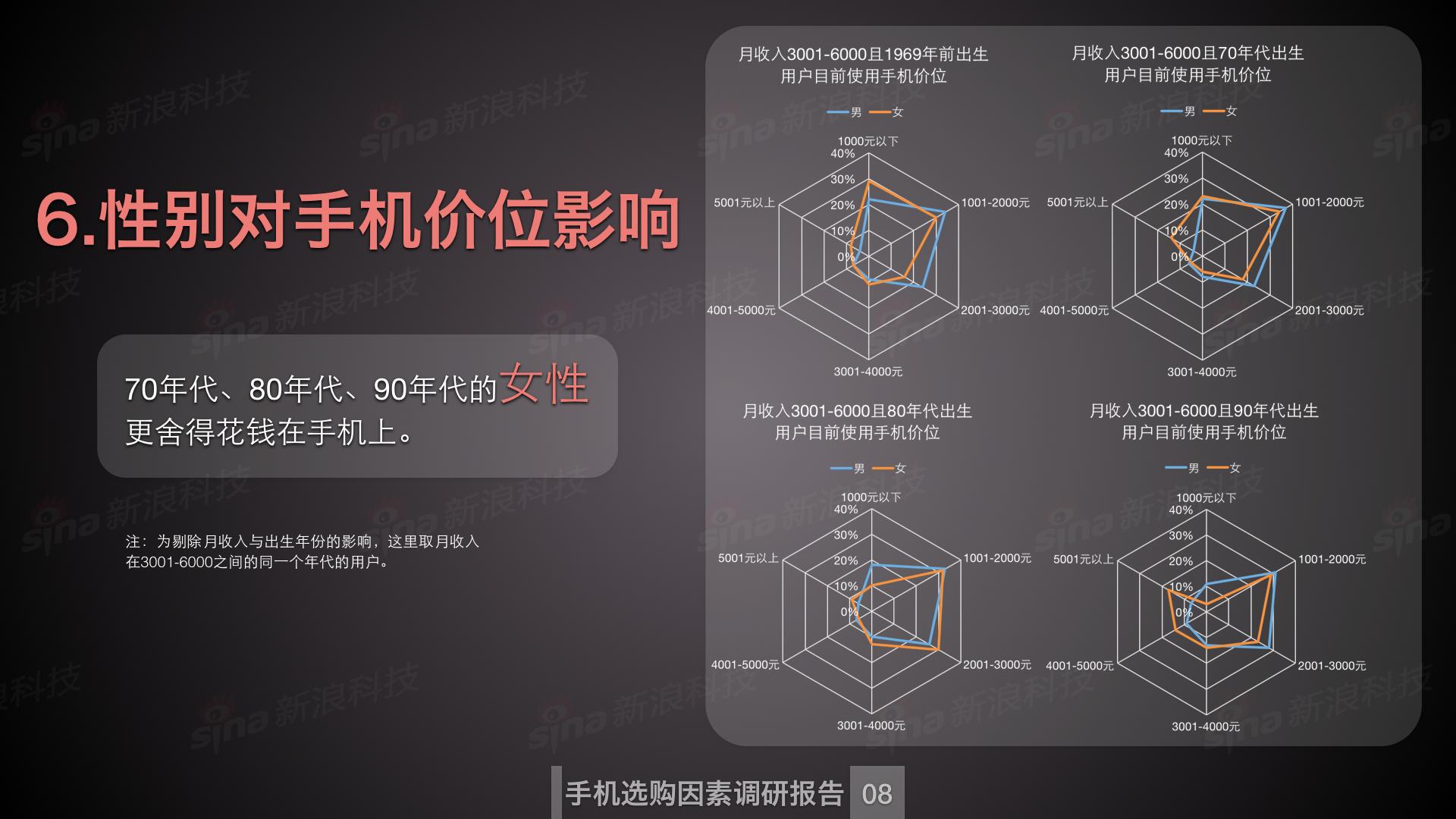新浪科技数据中心_购买手机因素调研.009