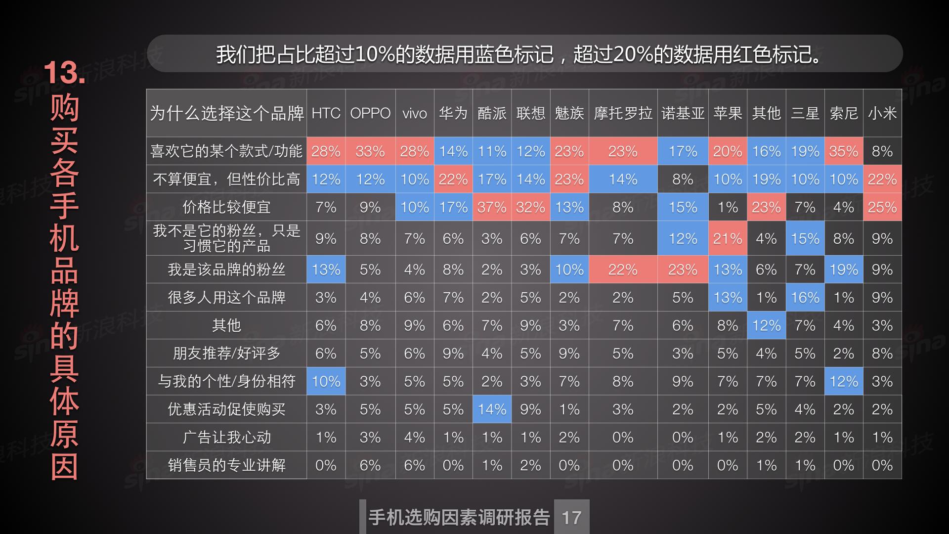 新浪科技数据中心_购买手机因素调研.018