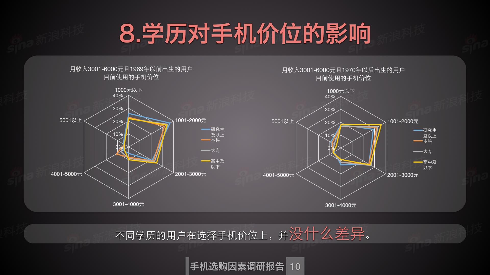 新浪科技数据中心_购买手机因素调研.011