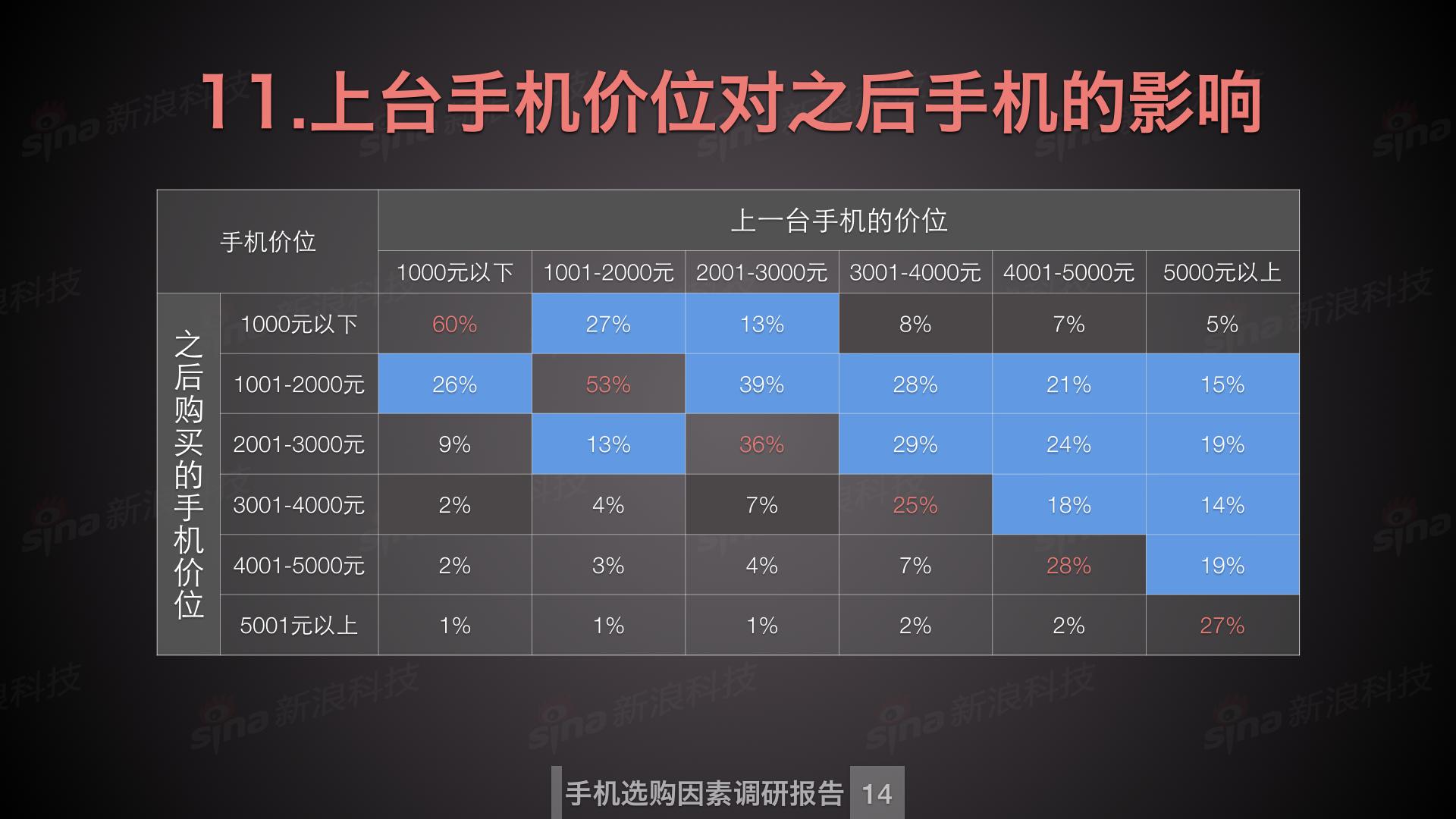 新浪科技数据中心_购买手机因素调研.015