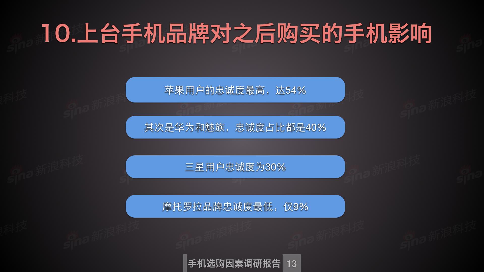 新浪科技数据中心_购买手机因素调研.014