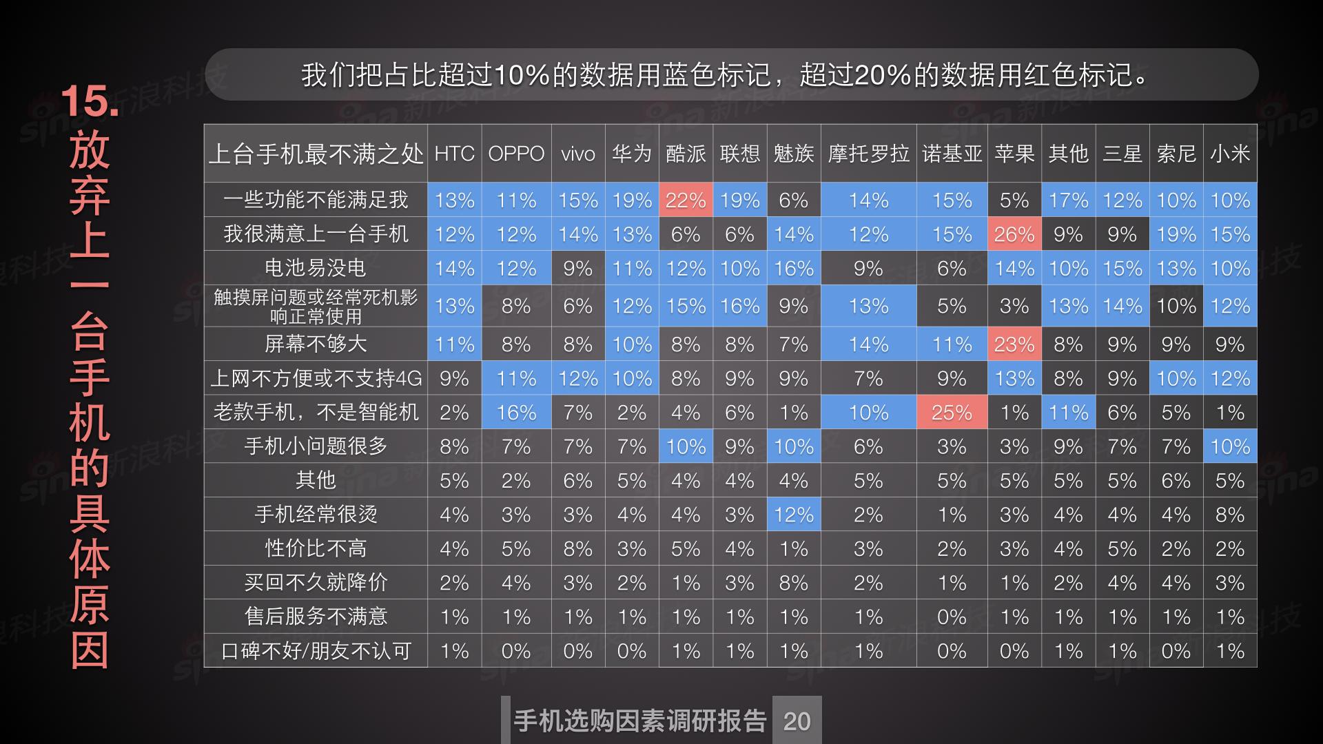 新浪科技数据中心_购买手机因素调研.021