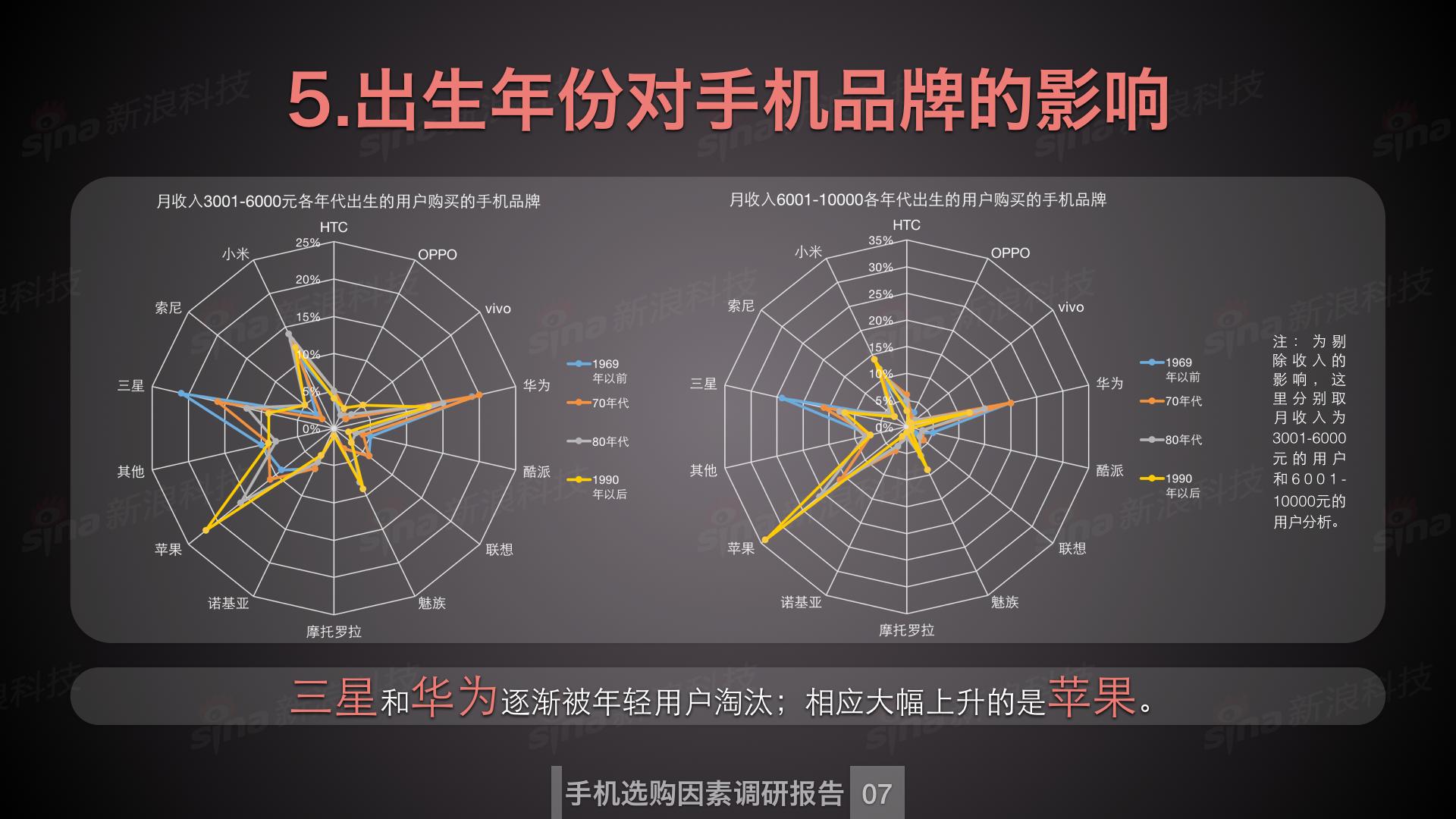 新浪科技数据中心_购买手机因素调研.008