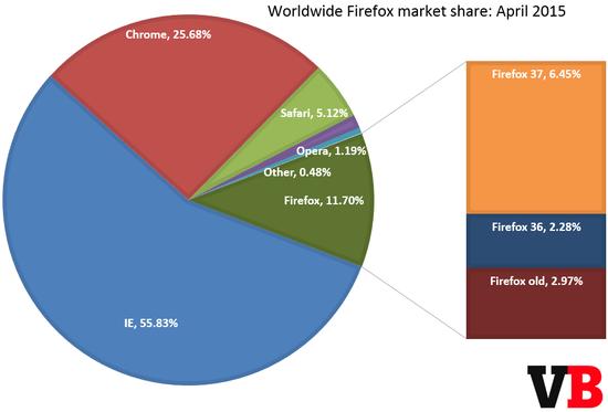 Firefox各版本市场份额