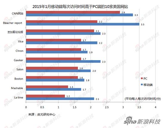 2015年1月移动端人均每次访问时间高于PC端的10家美国网站