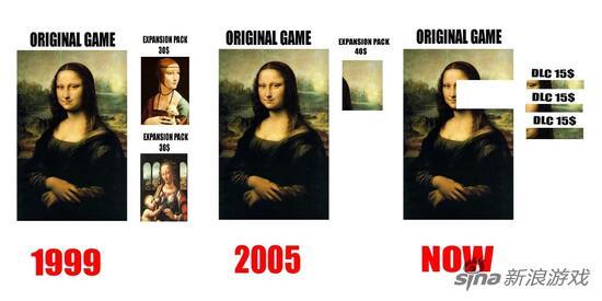 一张图解释DLC的演变