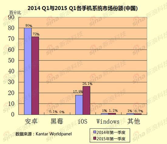 2014-Q1与2015-Q1各手机系统市场份额(中国)