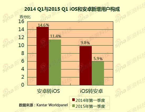 2014-Q1与2015-Q1-iOS和安卓新增用户构成