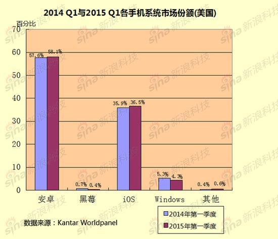 2014-Q1与2015-Q1各手机系统市场份额(美国)