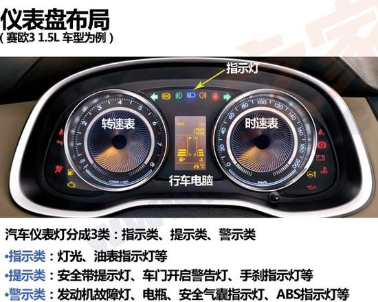 汽车仪表盘指示灯图解