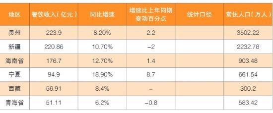 排名最后六位的内地省份。图片来源:《中国餐饮业年度报告》