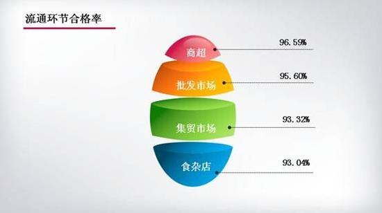 图13  流通环节不同业态抽检合格率情况