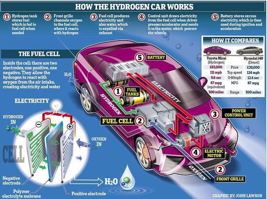 最环保汽车问世:烧空气只排水时速近180公里