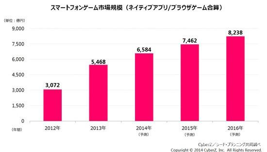 日本手机游戏市场增长势头迅猛