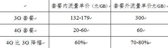 中国联通移动宽带资费变化表