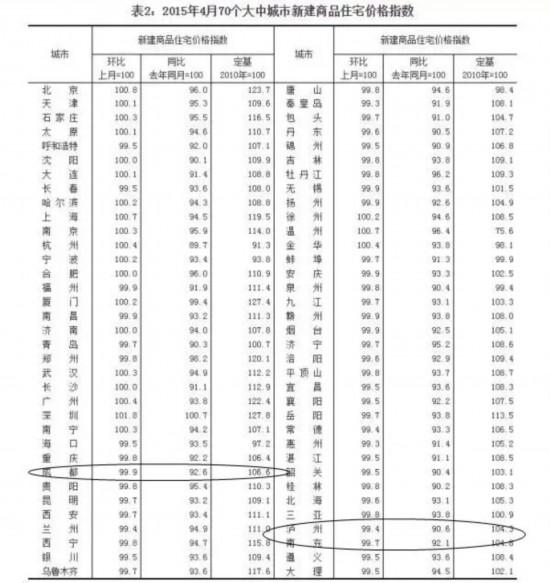 成都泸州南充新房价格远低去年
