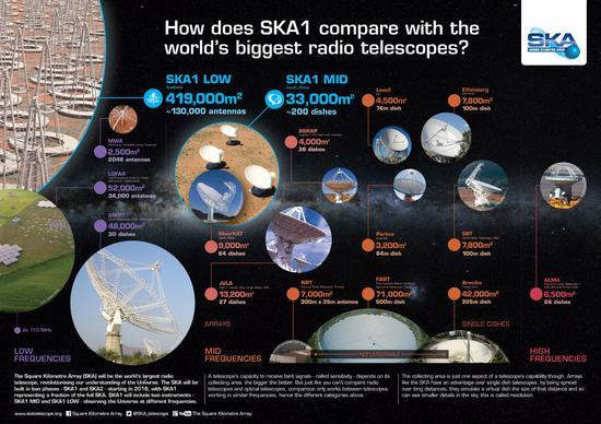 SKA建造的目的是为了解答目前困扰科学界的众多问题,如关于第一代天体如何形成、星系演化、宇宙磁场、引力的本质、地外生命与地外文明、暗物质和暗能量等。