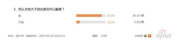 87.9%的网友认为恒大能晋级8强