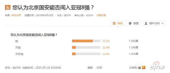 73.5%的网友认为国安能晋级8强