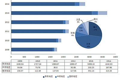 2009年-2014年度海南省部分市县旅游饭店接待情况