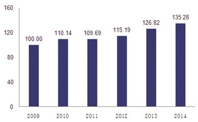 2009年-2014年海南国际旅游岛旅游服务分项指数