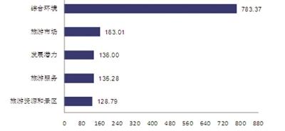 二0一四年海南国际旅游岛旅游发展一级指标分项指数比较