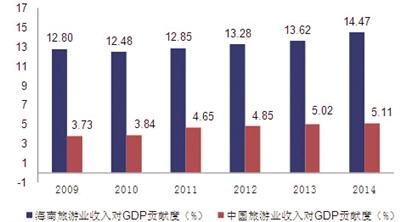 2009年-2014年旅游业收入占GDP比重