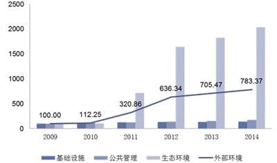 2009年-2014年海南省旅游业外部环境指数