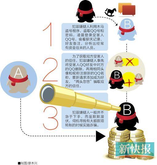 骗子盗取QQ资料冒充老友骗事主转账230万 警方追回巨款