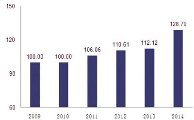 2009年-2014年海南省旅游资源和景区分项指数