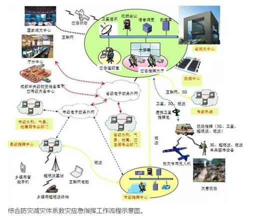 综合防灾减灾体系救灾应急指挥工作流程示意图。