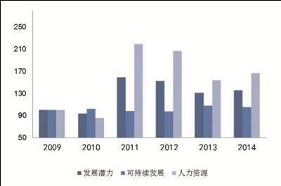 2009年-2014年海南国际旅游岛旅游发展潜力指数