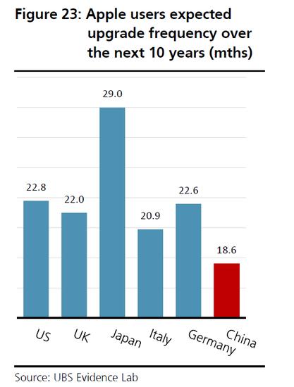 中国消费者的手机升级周期短,平均为18.6个月