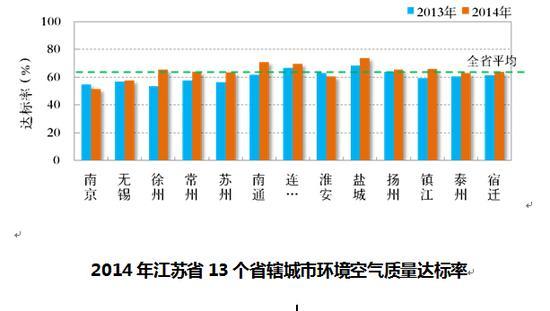 去年江苏13市空气质量均未达标