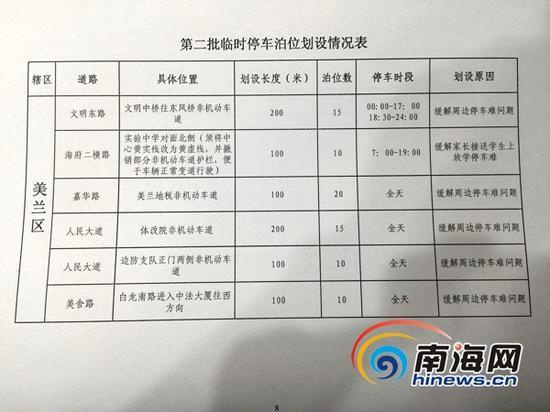 海口市第二批免费临时停车泊位划设情况表。(南海网记者周静泊摄)