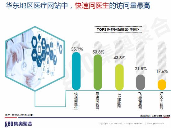 1.华东地区医疗网站中,快速问医生的访问量最高