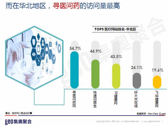 2.在华北地区,寻医问药的访问量最高
