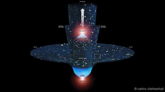 目前认为,宇宙有4种可能的最终命运,但它们的共同点都是毁灭