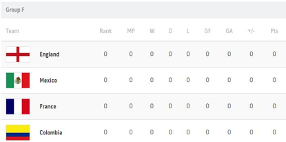F组:英格兰、墨西哥、法国、哥伦比亚