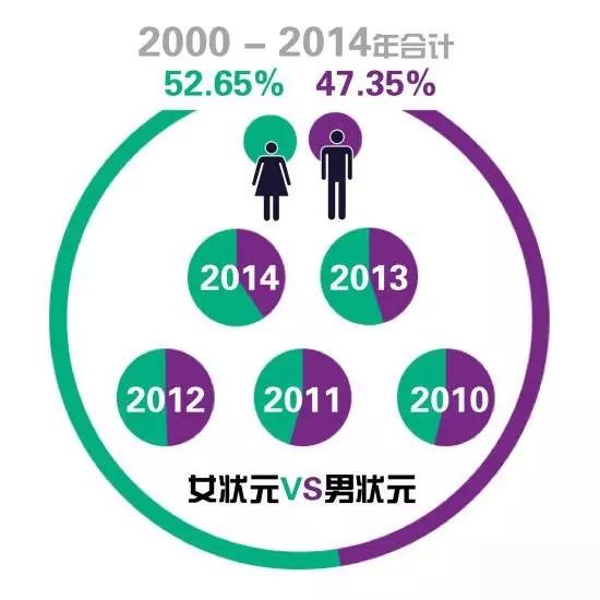 2004~2014海南高考状元男女比例