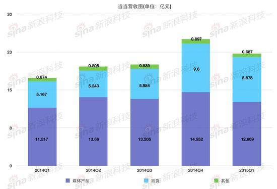 当当最近一年的营收状况(2014年第一季度至2015年第一季度)