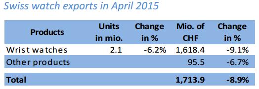 瑞士手表4月出口额下滑8.9%