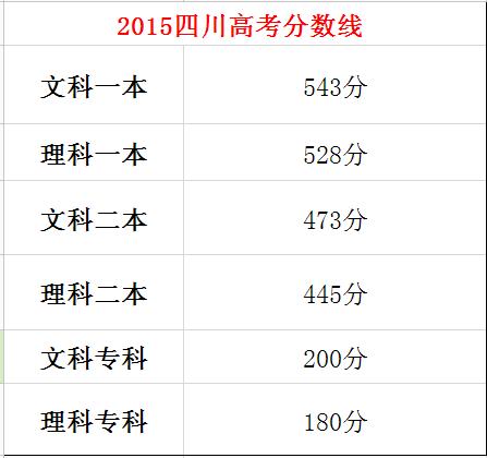 2015四川高考分数线出炉